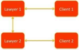 Adversarial Family Law Model